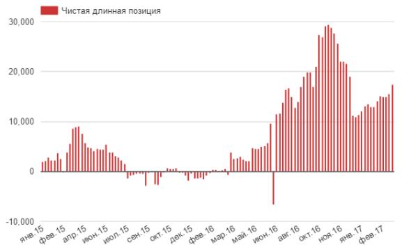 Крупные игроки ставят на продолжение укрепления рубля