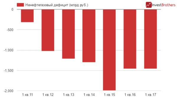 Россия увеличила свою зависимость от цен на нефть....