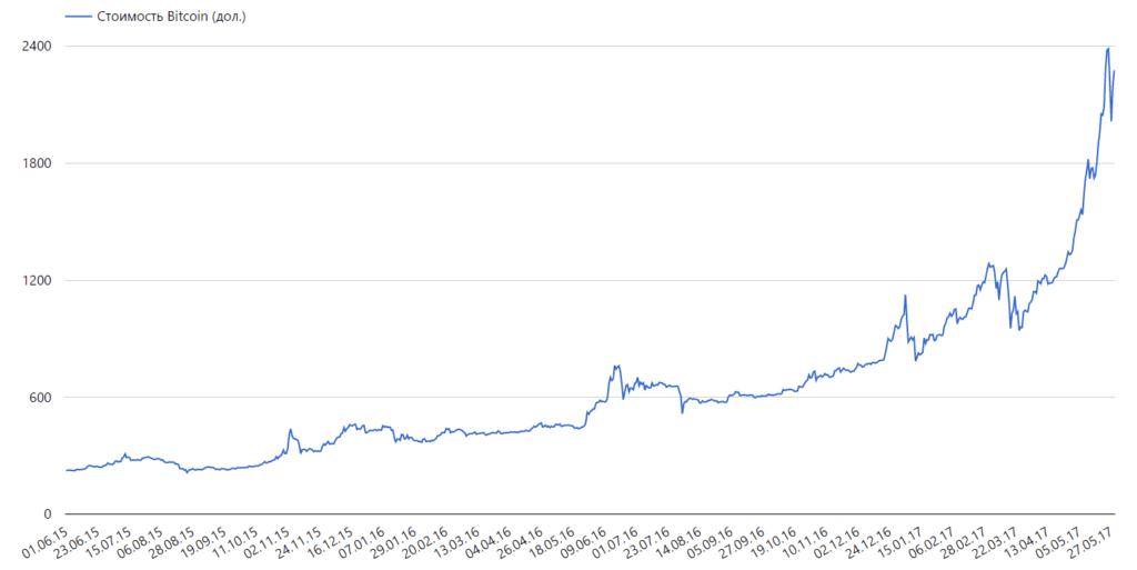Капитализация рынка криптовалют приблизилась к 80 млрд долларов