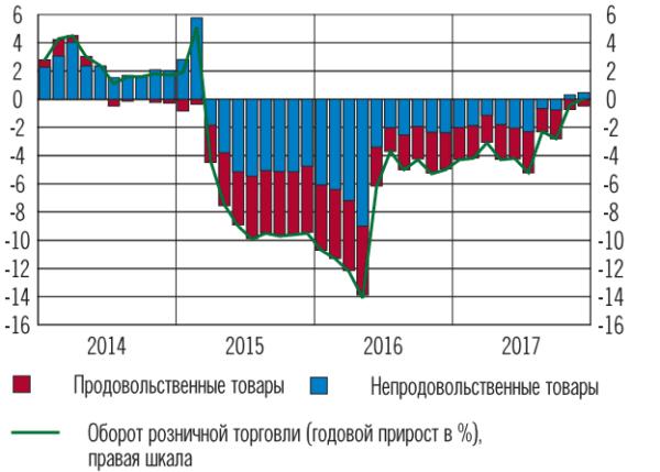 По итогам первого полугодия экономика России может вырасти на 1%