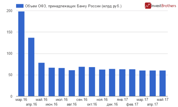 ЦБ оставил в своем портфеле ОФЗ лишь на 60,4 млрд рублей
