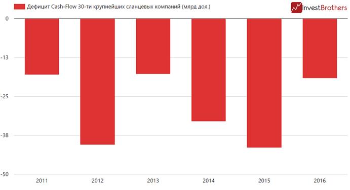 Тридцатка крупнейших сланцевых компаний потеряла за 2 года $130 млрд