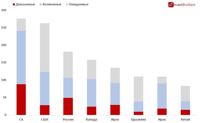 Около 50% запасов нефти в США приходится на сланец