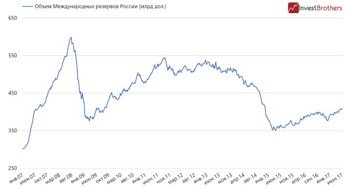 Международные резервы России растут за счет западных кредитов