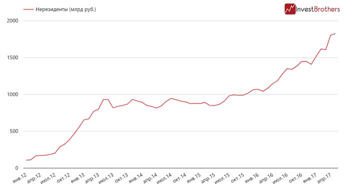 Доля иностранного капитала на рынке ОФЗ опять выросла