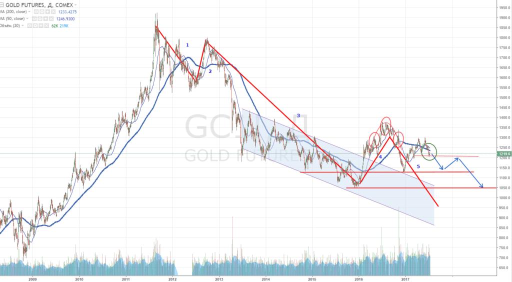 Золото продолжит сове падение? Технический анализ