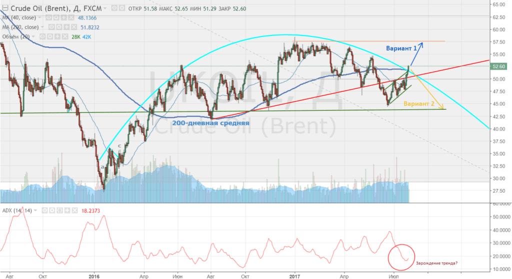 На рынке нефти зарождается новый тренд? Технический анализ