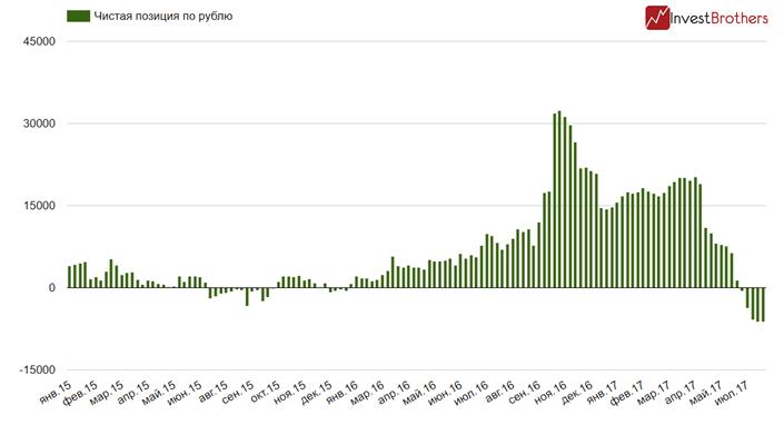 Объем ставок на падение рубля достиг нового максимума
