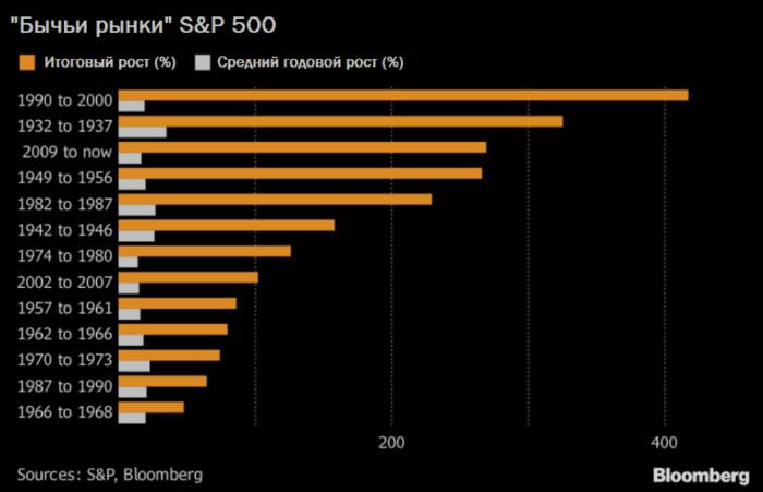 Американскому фондовому рынку, оказывается, еще есть куда расти