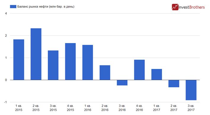 На рынке нефти сформировался существенный дефицит