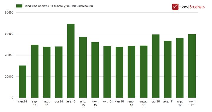 Российские компании накопили на своих счетах рекордный объем наличной валюты