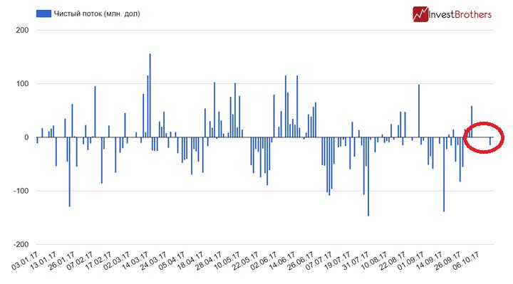 """Нефтяные фонды фиксируют """"затишье"""". Нас ждет """"буря""""?"""
