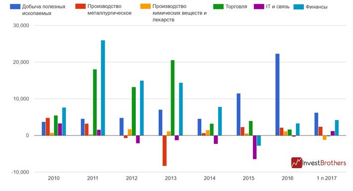 В России наметился рост прямых инвестиций