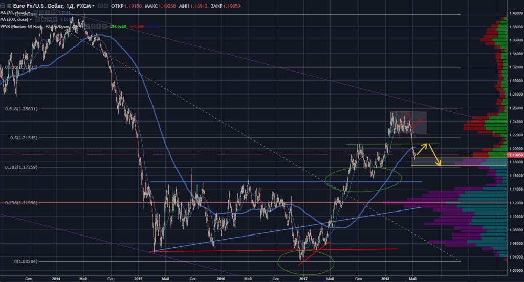 Закончилось ли укрепление доллара? Технический анализ.