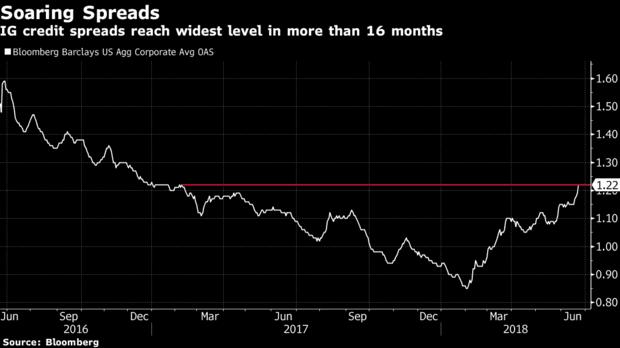 На американских долговых рынках намечаются серьезные перемены?