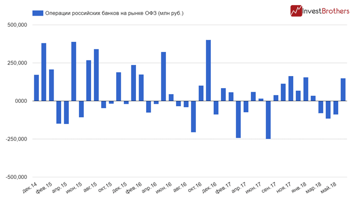 Банк России сдерживает падение ОФЗ?