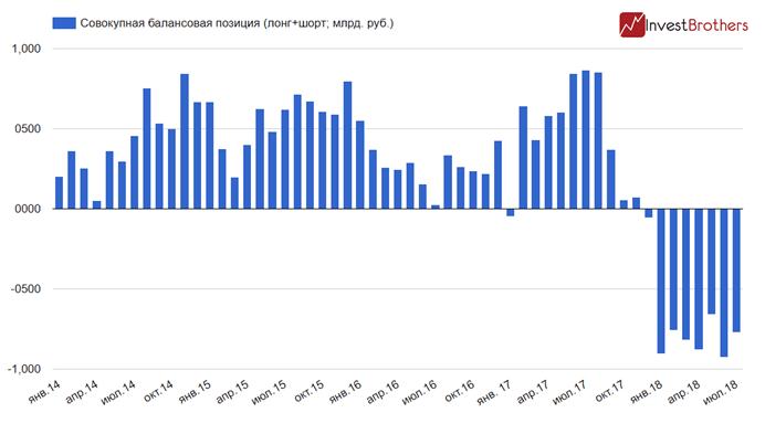 Российские банки начали «сбрасывать» рубль?