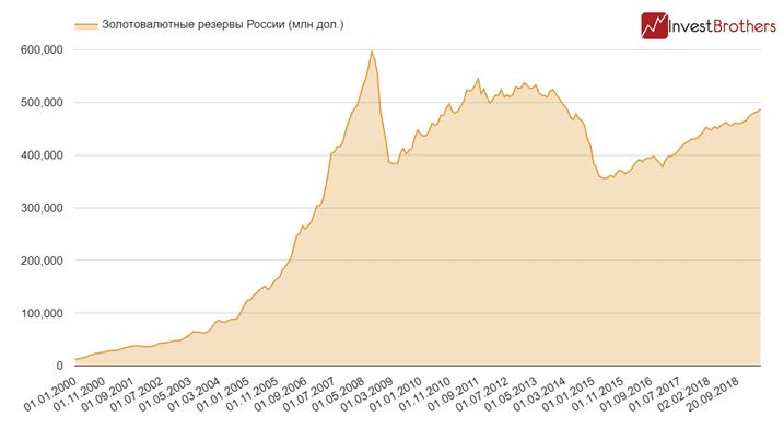 Золотовалютные резервы России достигли досанкционного уровня