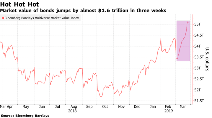 Рынок долга предупреждает: возможен новый обвал на фондовых рынках!