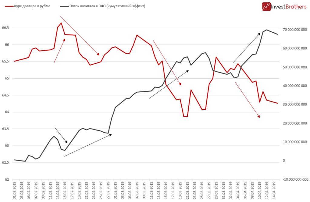 Российский рубль может перестать расти в ближайшее время