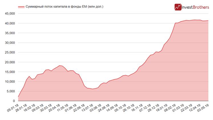 Развивающиеся рынки, как и Россия, перестали быть интересны мировым инвесторам