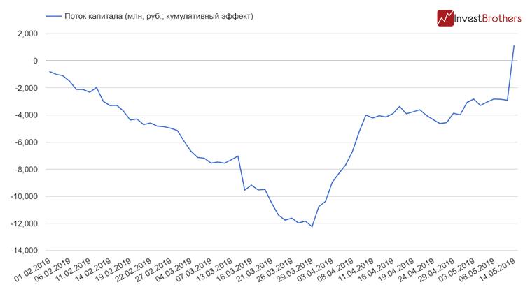 Сколько денег зашло в акции «Газпрома»?