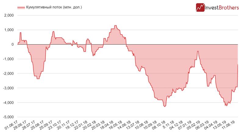 Спрос на золото превысил все предыдущие рекорды