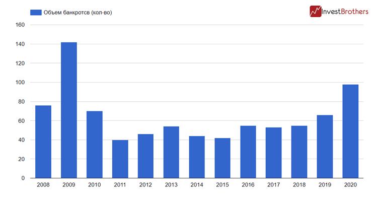 В США началась череда банкротств