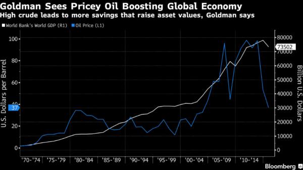Для роста мировой экономики нужны высокие цены на нефть