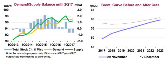 Рынок нефти ждет дефицит предложения