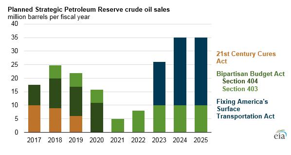 США приступают к распродаже резервов нефти